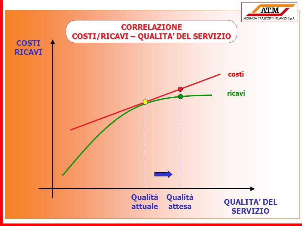 CORRELAZIONE COSTI/RICAVI – QUALITA' DEL SERVIZIO