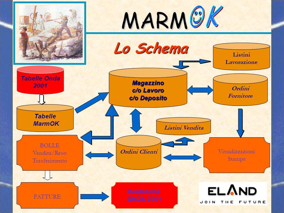 Lo Schema Listini Lavorazione Tabelle Onda 2001 Magazzino c/o Lavoro