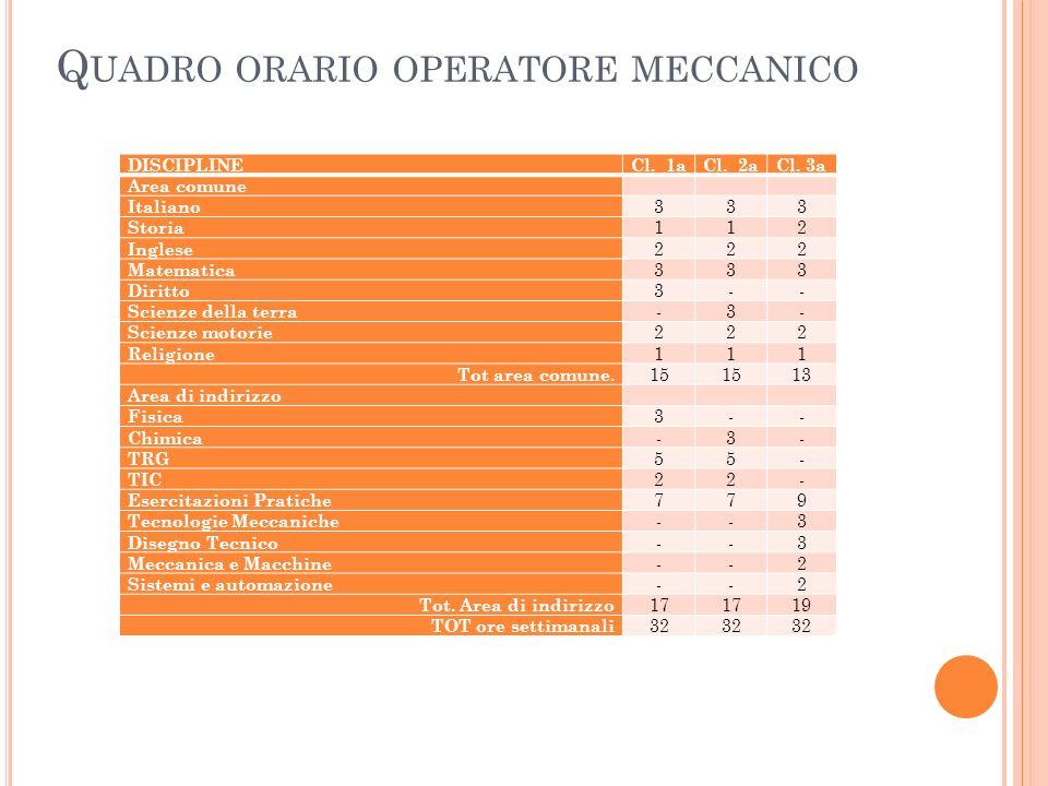 Quadro orario operatore meccanico
