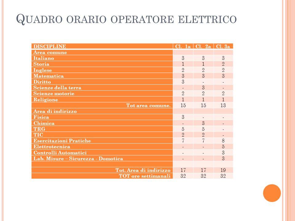 Quadro orario operatore elettrico
