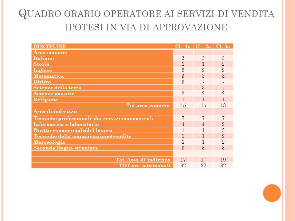 Quadro orario operatore ai servizi di vendita ipotesi in via di approvazione