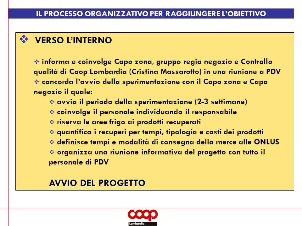 IL PROCESSO ORGANIZZATIVO PER RAGGIUNGERE L'OBIETTIVO