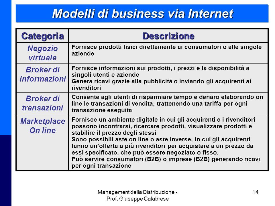 Modelli di business via Internet Broker di informazioni