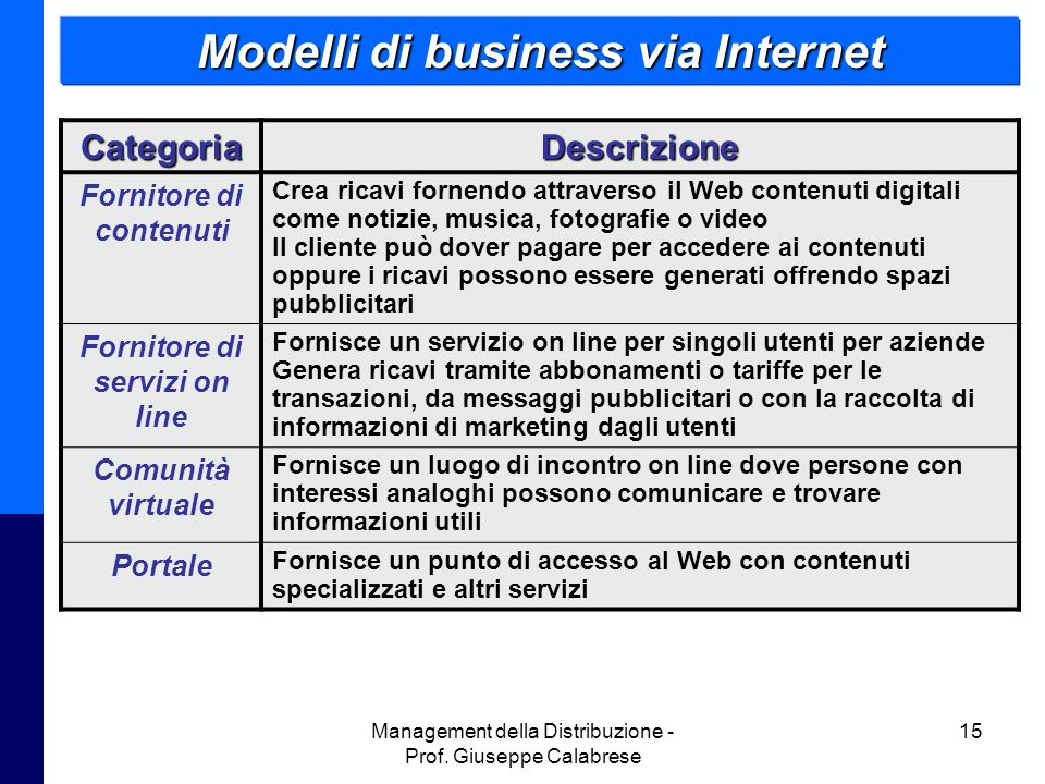 Modelli di business via Internet