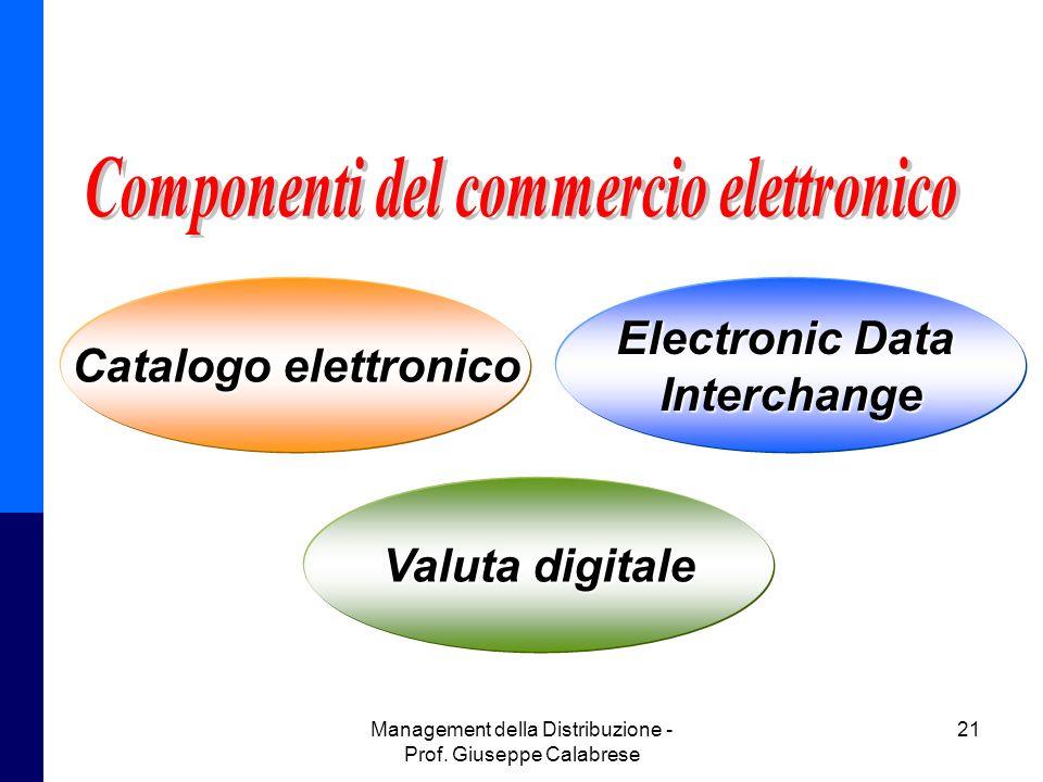 Componenti del commercio elettronico