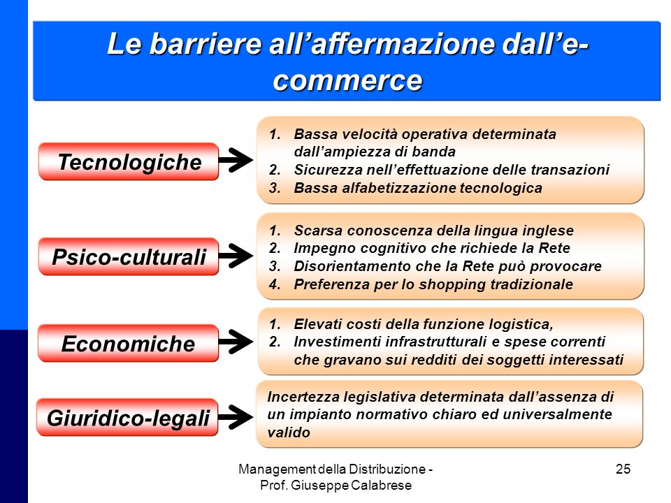 Le barriere all'affermazione dall'e-commerce