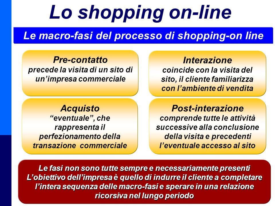 Lo shopping on-line Le macro-fasi del processo di shopping-on line