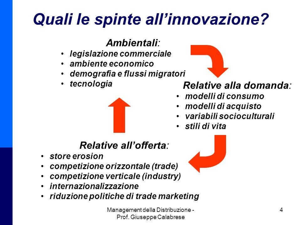 Quali le spinte all'innovazione