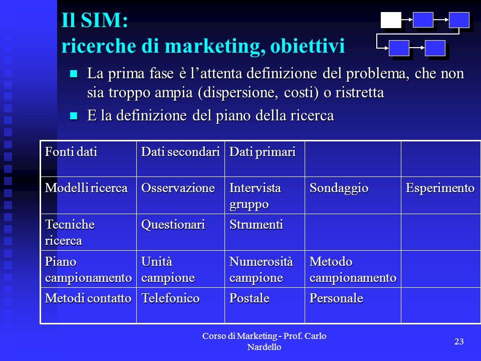Il SIM: ricerche di marketing, obiettivi