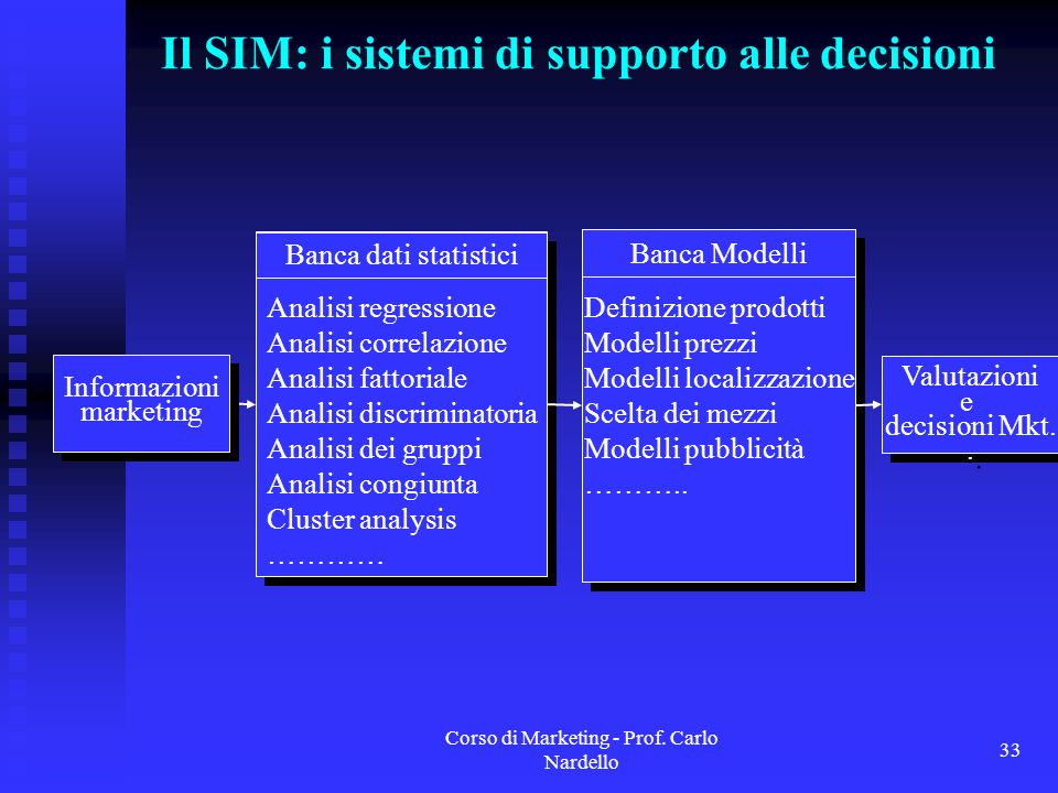 Il SIM: i sistemi di supporto alle decisioni