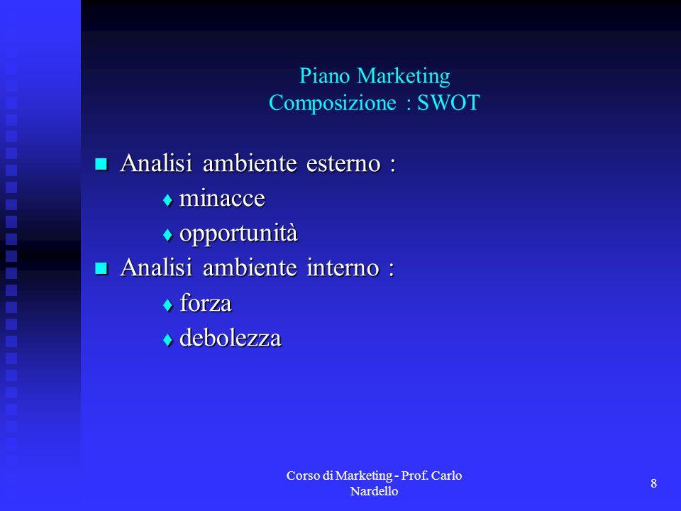 Piano Marketing Composizione : SWOT