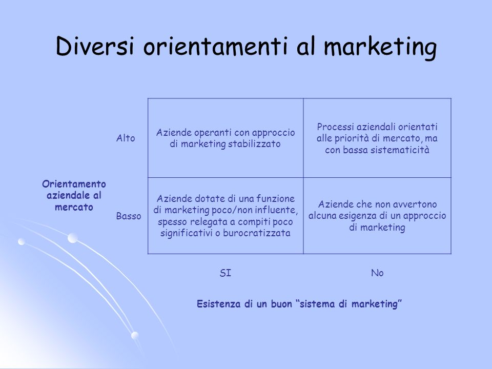 Diversi orientamenti al marketing