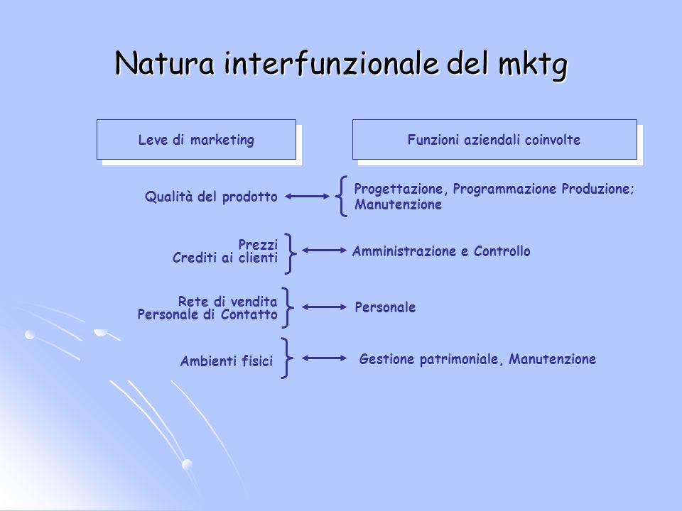 Natura interfunzionale del mktg