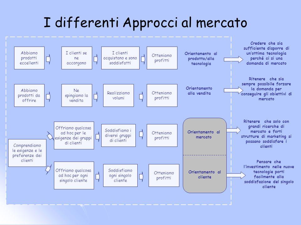 I differenti Approcci al mercato