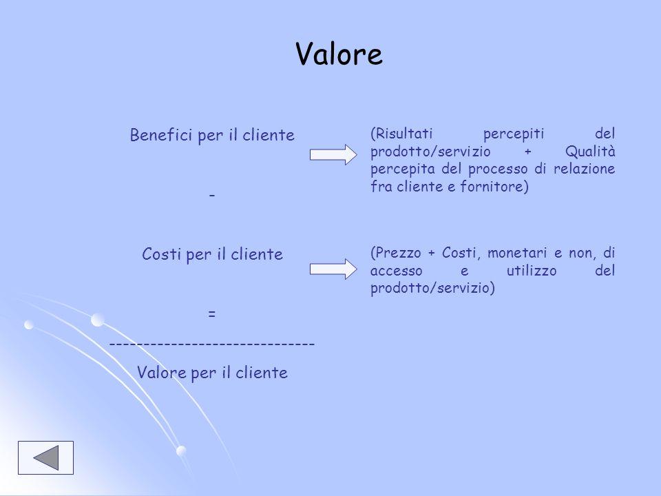 Valore Benefici per il cliente - Costi per il cliente =