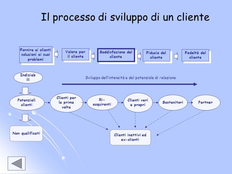 Il processo di sviluppo di un cliente