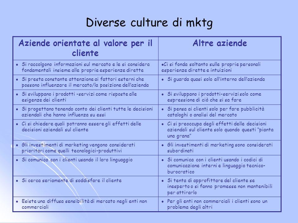 Diverse culture di mktg