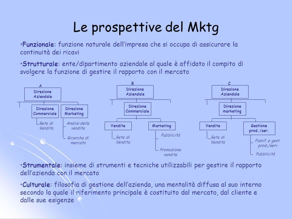 Le prospettive del Mktg