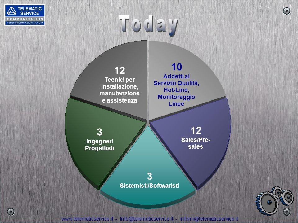 Today 10 Addetti al Servizio Qualità, Hot-Line, Monitoraggio Linee