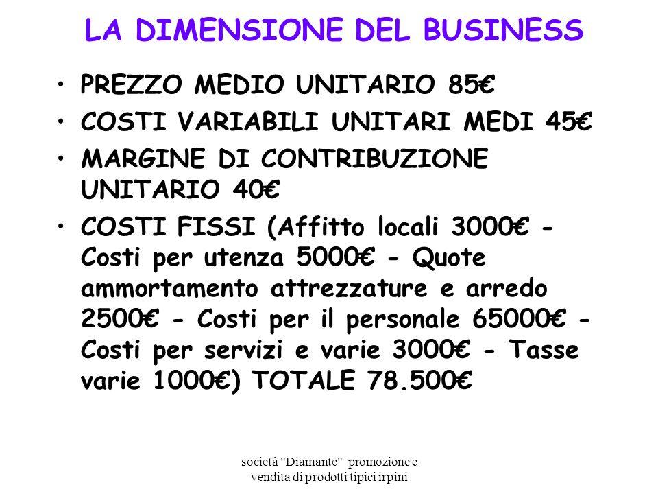 LA DIMENSIONE DEL BUSINESS