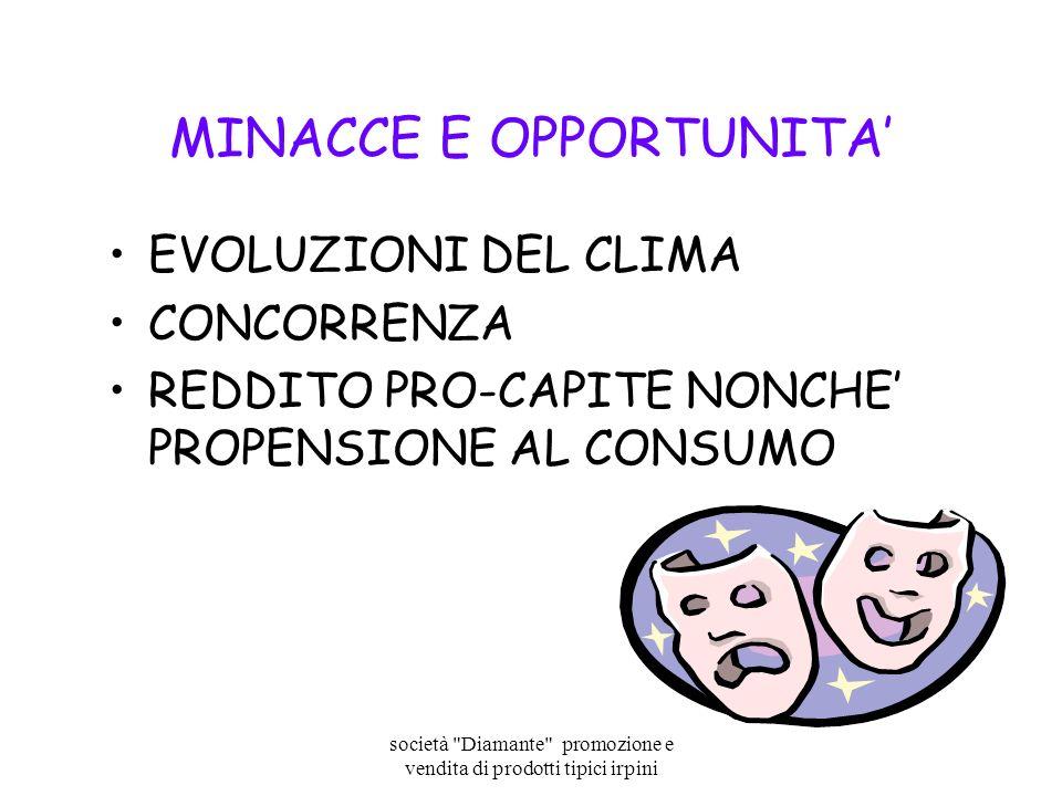 MINACCE E OPPORTUNITA'