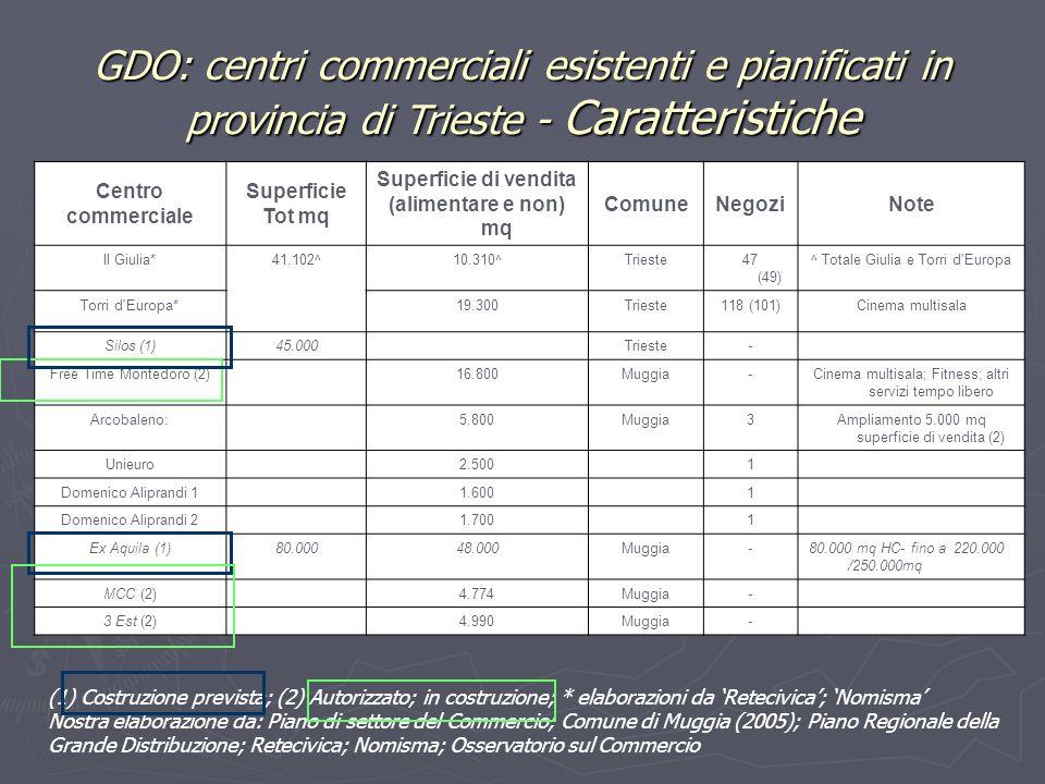 GDO: centri commerciali esistenti e pianificati in provincia di Trieste - Caratteristiche