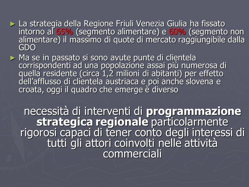 La strategia della Regione Friuli Venezia Giulia ha fissato intorno al 65% (segmento alimentare) e 60% (segmento non alimentare) il massimo di quote di mercato raggiungibile dalla GDO