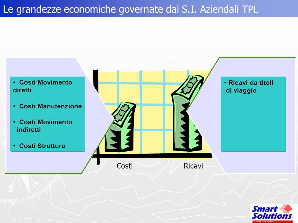 Le grandezze economiche governate dai S.I. Aziendali TPL