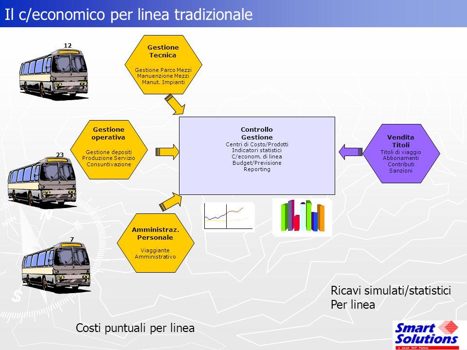 Il c/economico per linea tradizionale