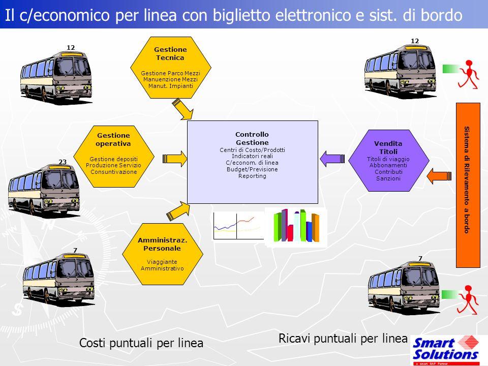 Il c/economico per linea con biglietto elettronico e sist. di bordo