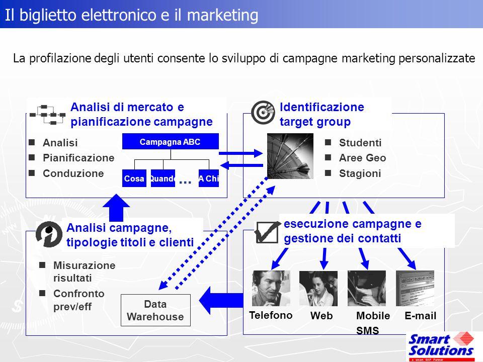 Il biglietto elettronico e il marketing