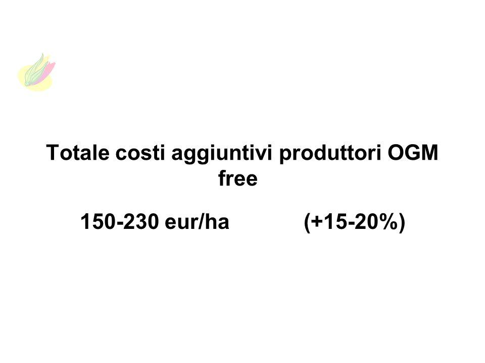 Totale costi aggiuntivi produttori OGM free