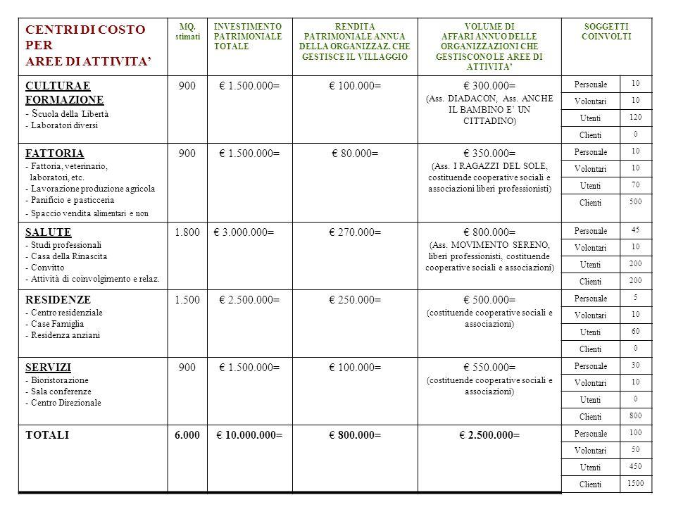 CENTRI DI COSTO PER AREE DI ATTIVITA' CULTURA E FORMAZIONE