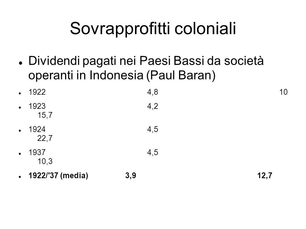 Sovrapprofitti coloniali