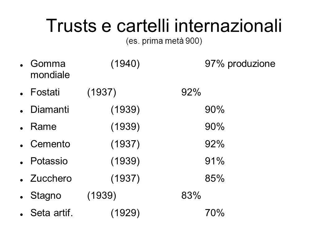 Trusts e cartelli internazionali (es. prima metà 900)