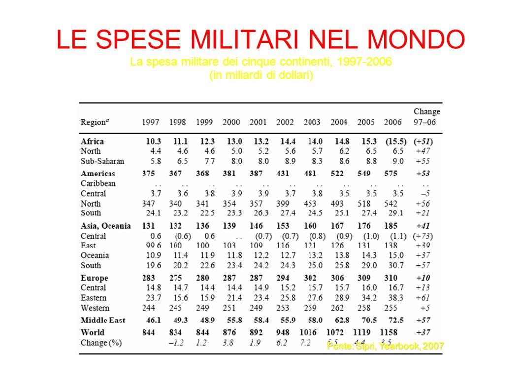 LE SPESE MILITARI NEL MONDO La spesa militare dei cinque continenti, 1997-2006 (in miliardi di dollari)