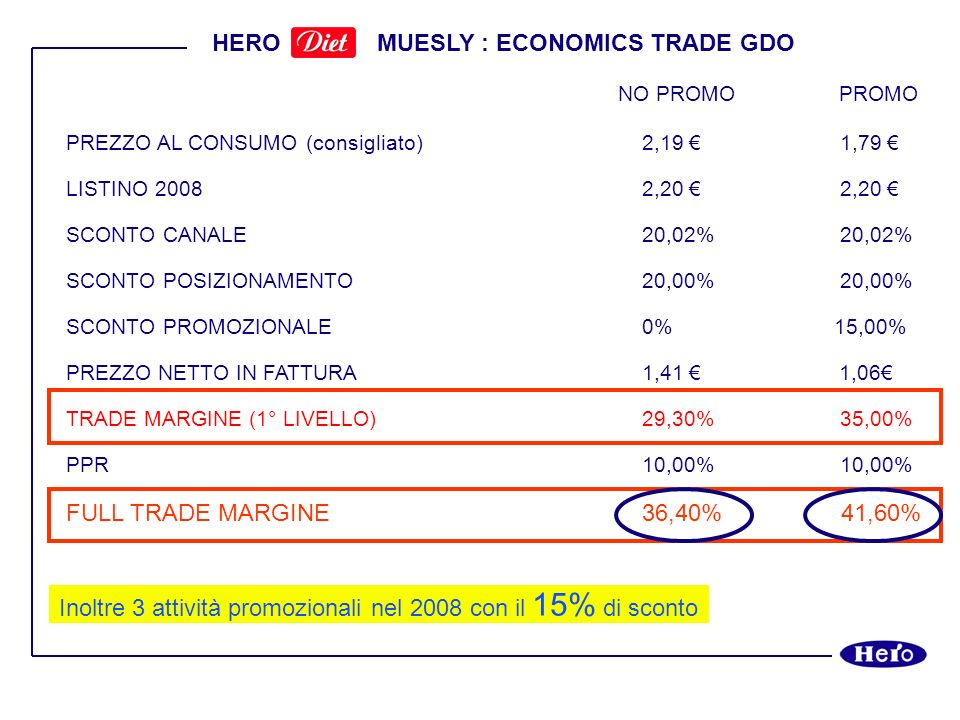 HERO MUESLY : ECONOMICS TRADE GDO