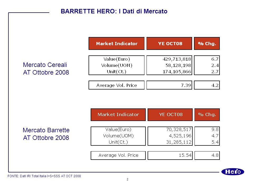 BARRETTE HERO: I Dati di Mercato