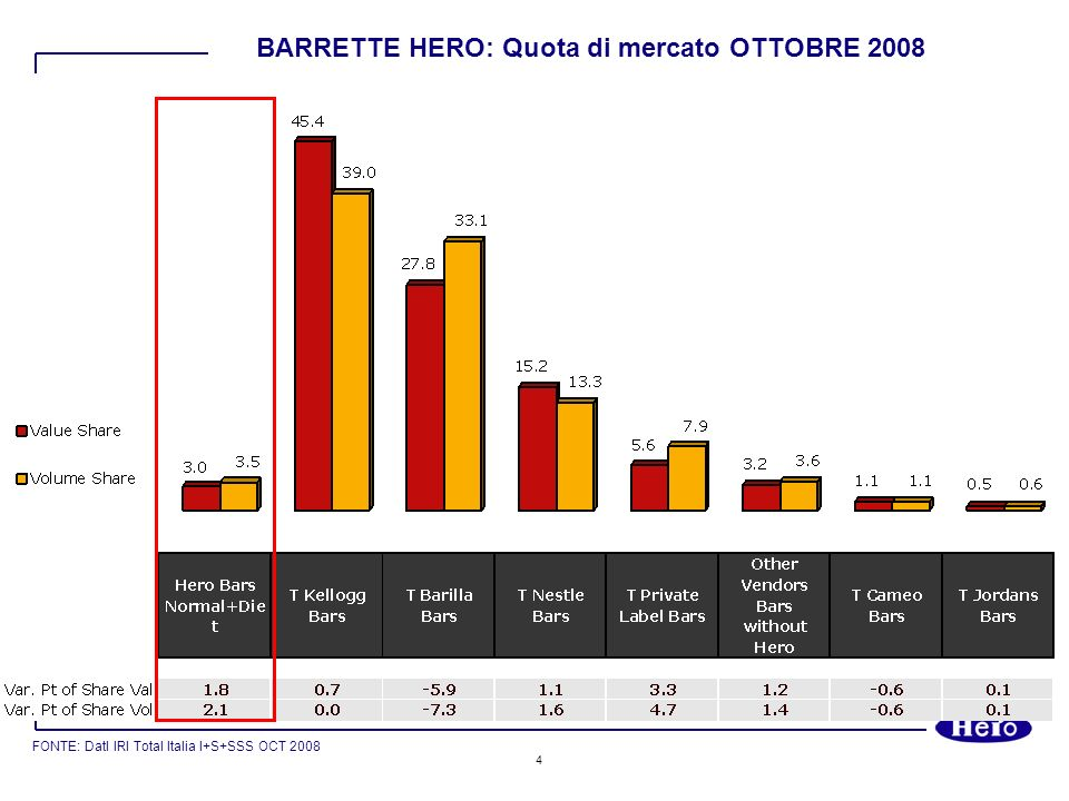 BARRETTE HERO: Quota di mercato OTTOBRE 2008