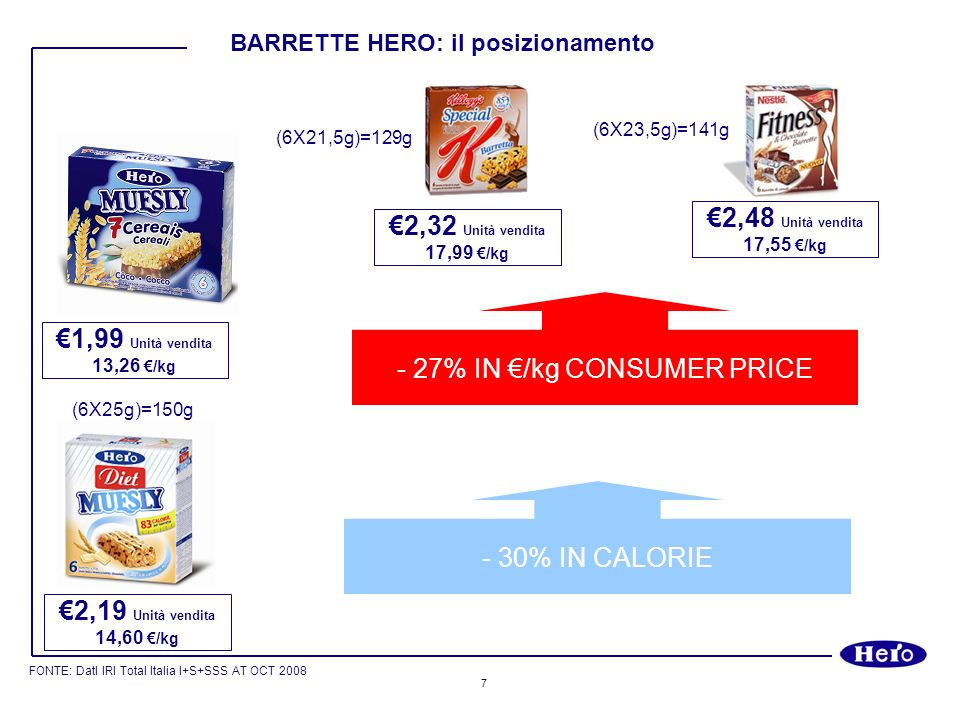 - 27% IN €/kg CONSUMER PRICE