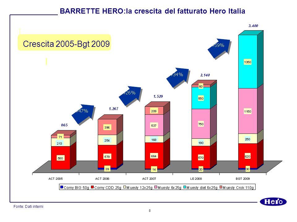 BARRETTE HERO:la crescita del fatturato Hero Italia