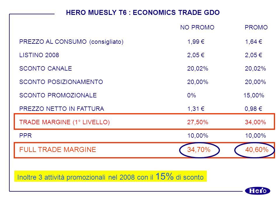 HERO MUESLY T6 : ECONOMICS TRADE GDO
