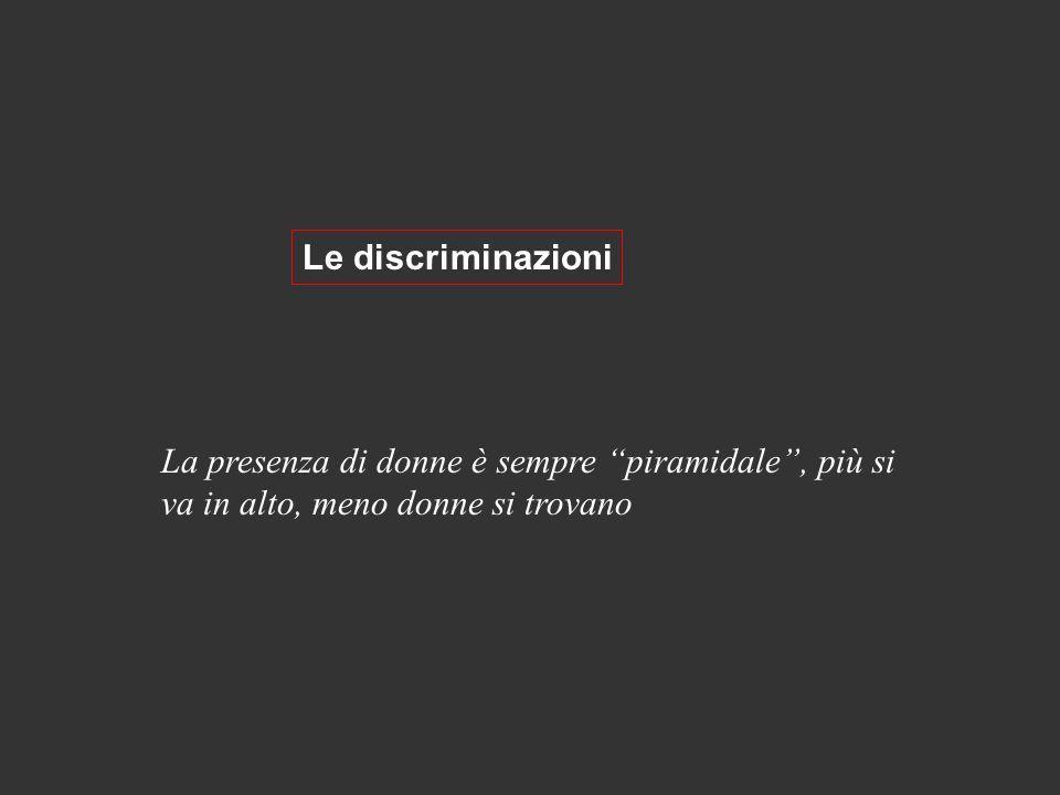 Le discriminazioni La presenza di donne è sempre piramidale , più si va in alto, meno donne si trovano.