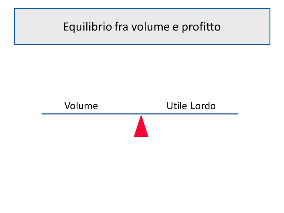 Equilibrio fra volume e profitto