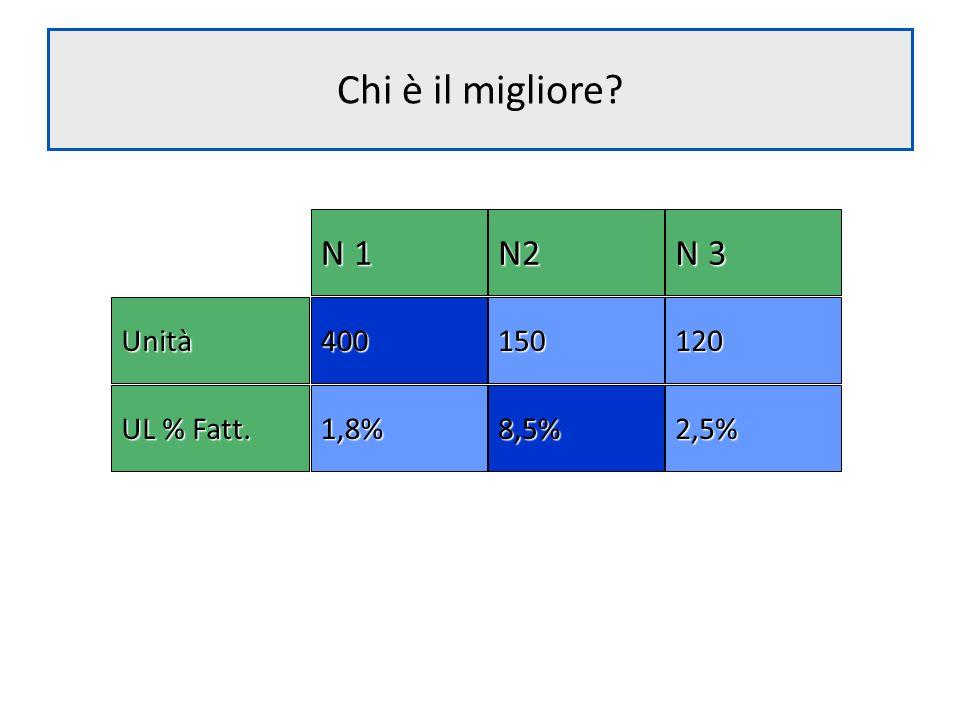 Chi è il migliore N 1 N2 N 3 150 120 400 Unità 8,5% 2,5% 1,8%