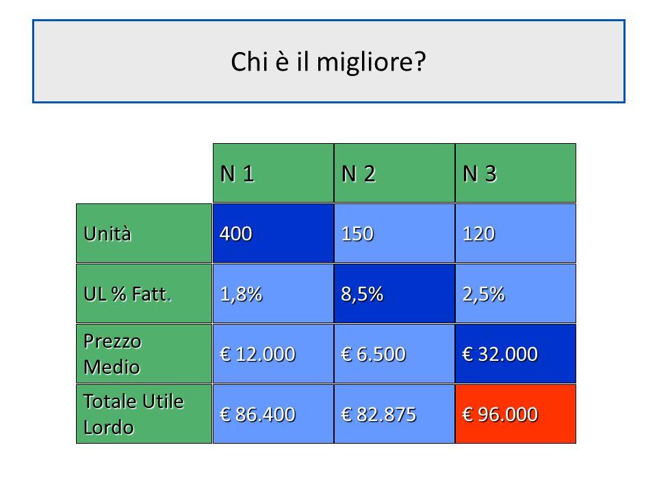 Chi è il migliore N 1 N 2 N 3 150 120 400 Unità 8,5% 2,5% 1,8%