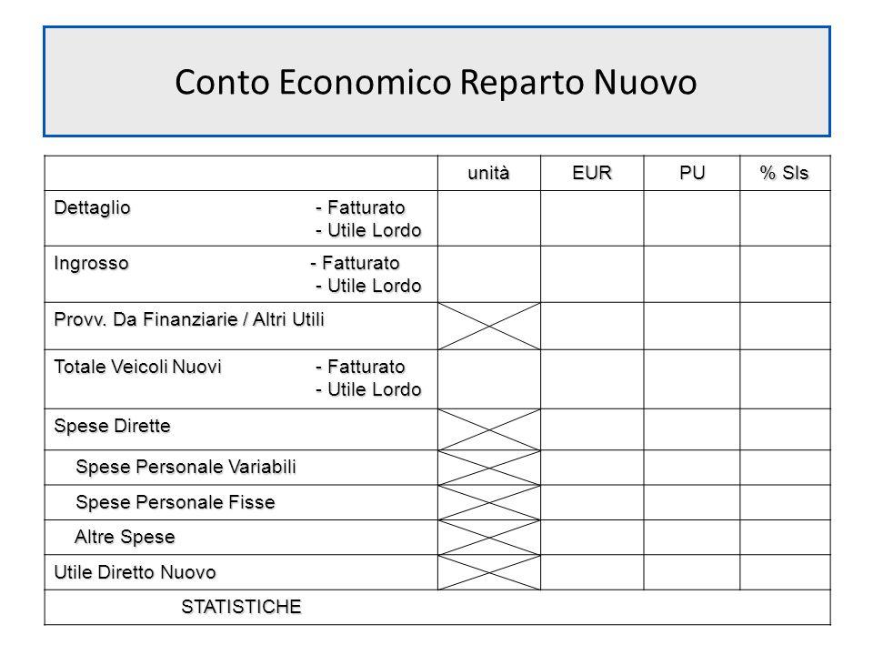 Conto Economico Reparto Nuovo