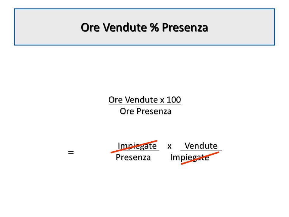 Ore Vendute % Presenza = Ore Vendute x 100 Ore Presenza