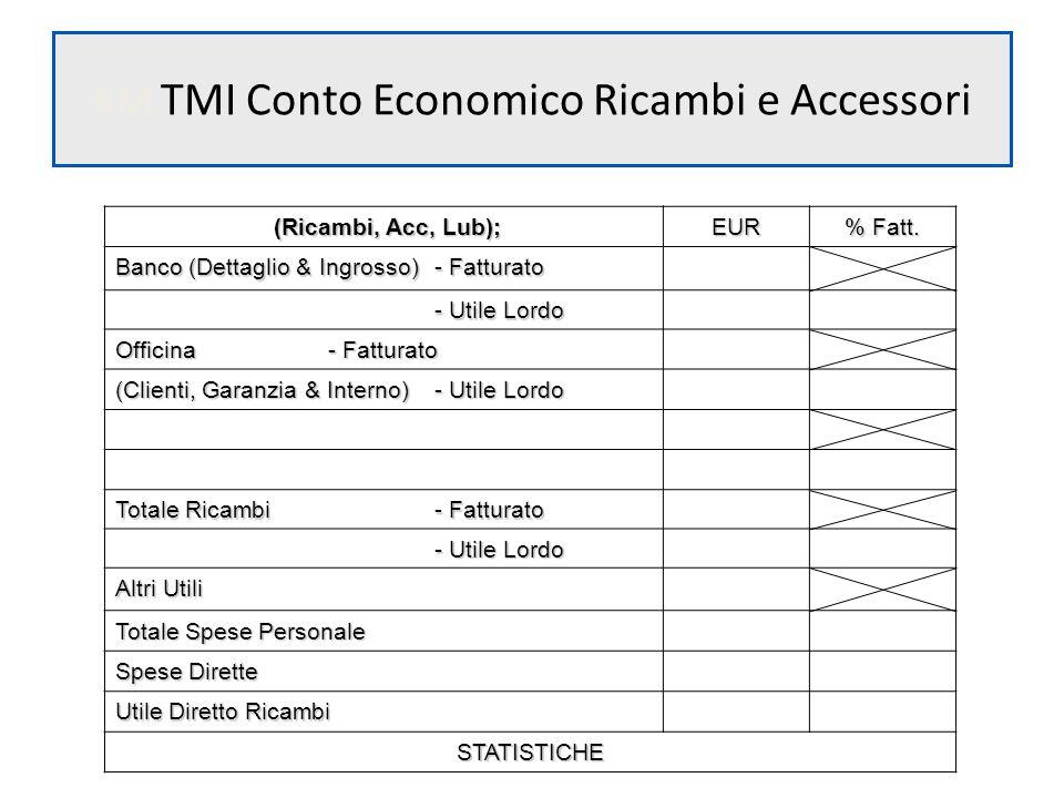 BM TMI Conto Economico Ricambi e Accessori