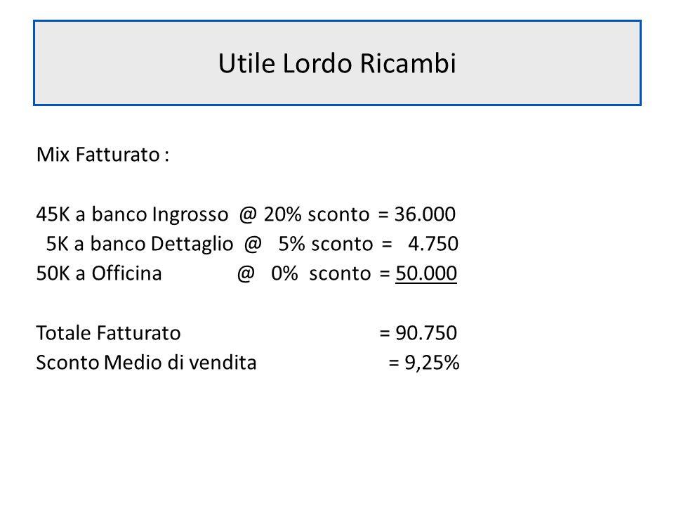 Utile Lordo Ricambi Mix Fatturato :